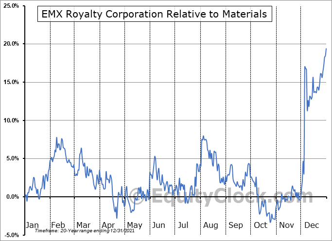 EMX.V Relative to the Sector