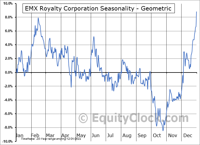 EMX Royalty Corporation (TSXV:EMX.V) Seasonality
