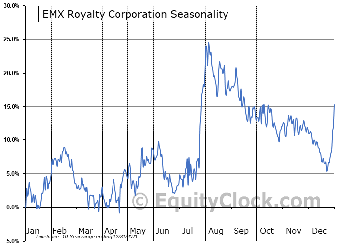 EMX Royalty Corporation (AMEX:EMX) Seasonality