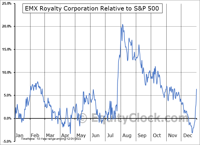 EMX Relative to the S&P 500