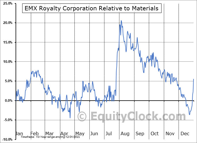 EMX Relative to the Sector