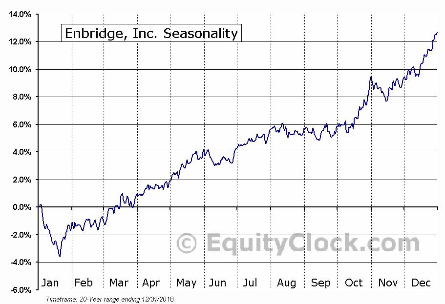 Enbridge Inc.  (TSE:ENB) Seasonality