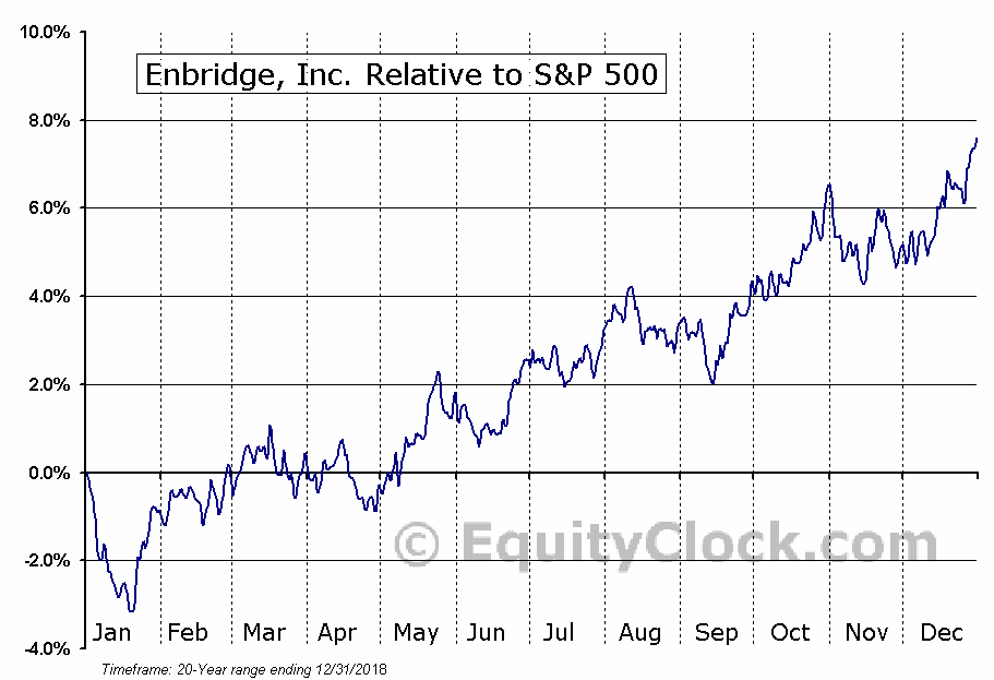 ENB.TO Relative to the S&P 500