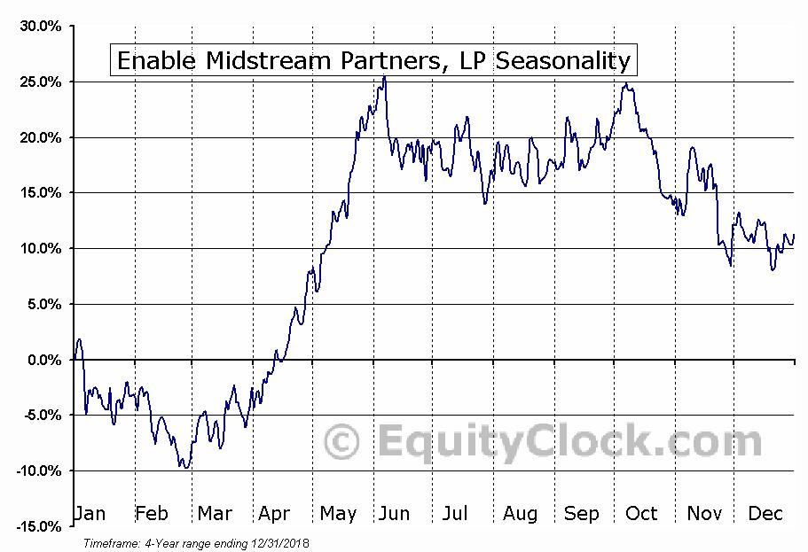 Enable Midstream Partners, LP Seasonal Chart