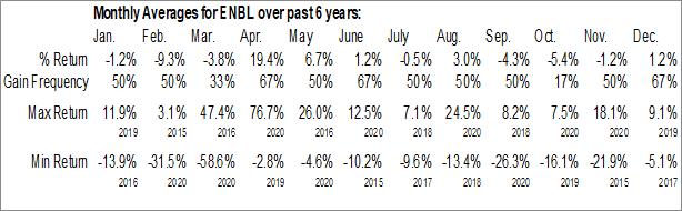 Monthly Seasonal Enable Midstream Partners, LP (NYSE:ENBL)