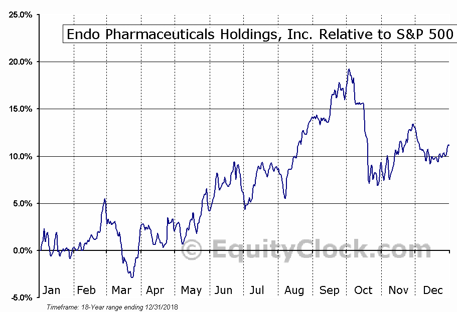 ENDP Relative to the S&P 500