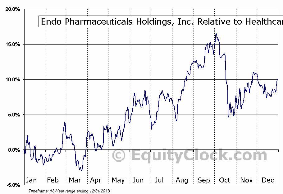ENDP Relative to the Sector