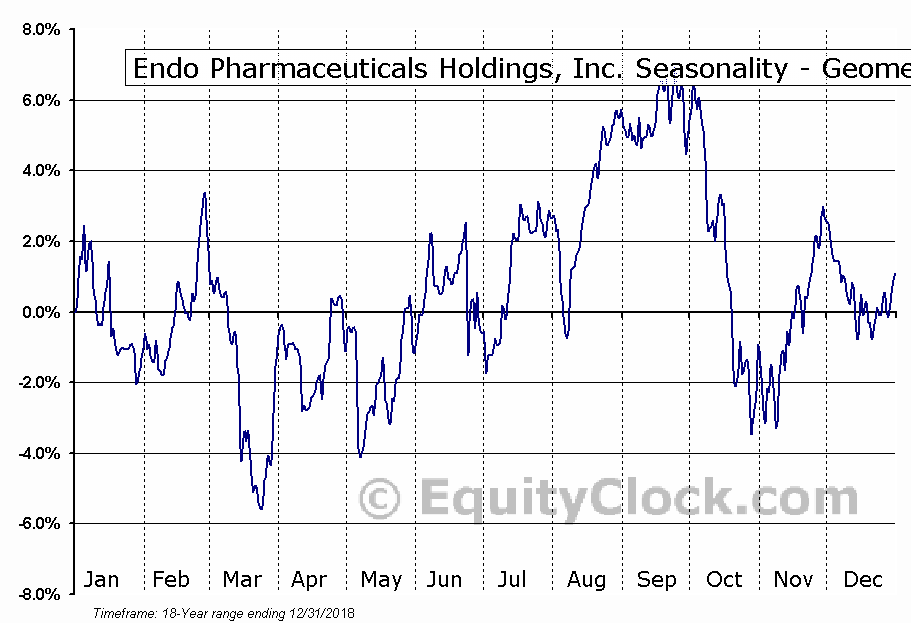 Endo Pharmaceuticals Holdings, Inc. (NASD:ENDP) Seasonality