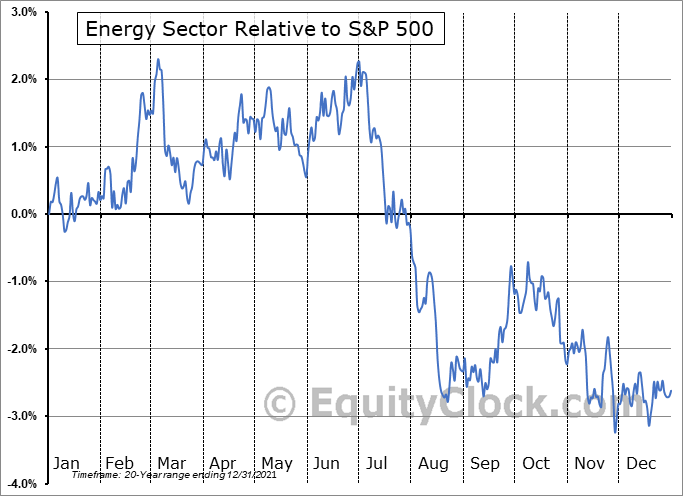 ENERGY Relative to the S&P 500