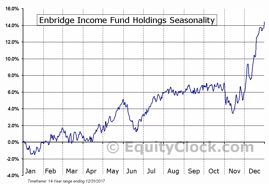 Enbridge Income Fund Holdings (TSE:ENF) Seasonal Chart