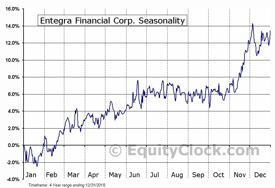Entegra Financial Corp. (ENFC) Seasonal Chart
