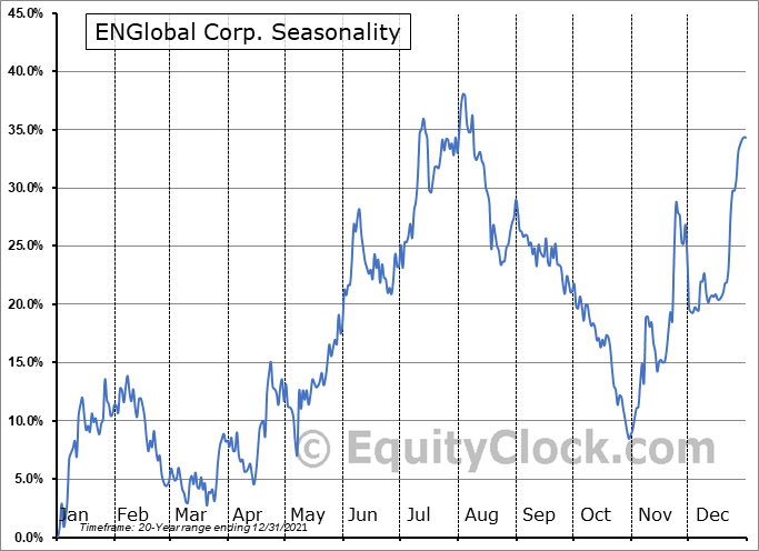 ENGlobal Corp. (NASD:ENG) Seasonality
