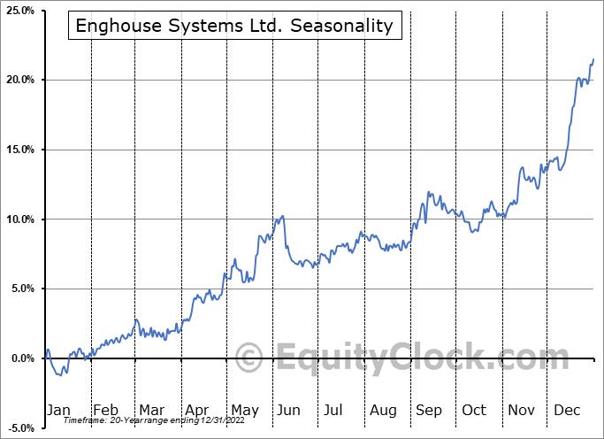 Enghouse Systems Ltd. (TSE:ENGH.TO) Seasonality