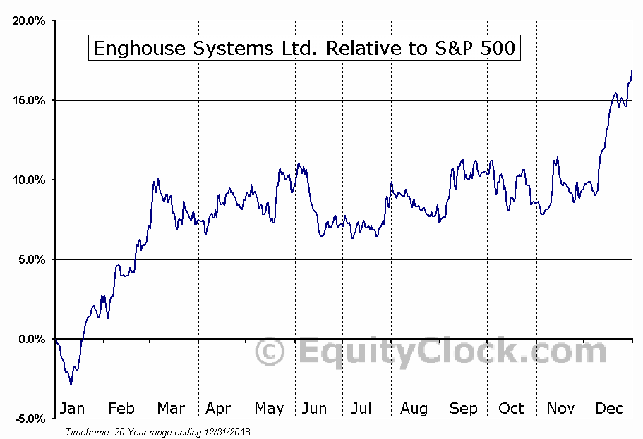 ENGH.TO Relative to the S&P 500