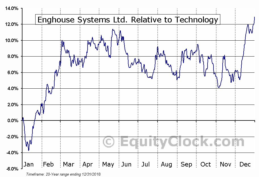 ENGH.TO Relative to the Sector