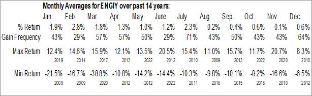 Monthly Seasonal ENGIE (OTCMKT:ENGIY)