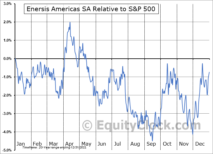 ENIA Relative to the S&P 500