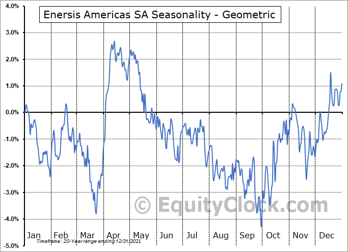 Enersis Americas SA (NYSE:ENIA) Seasonality