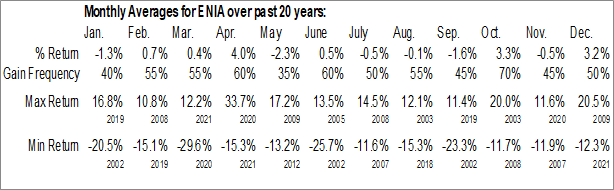 Monthly Seasonal Enersis Americas SA (NYSE:ENIA)