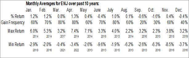 Monthly Seasonal Entergy New Orleans, Inc. (NYSE:ENJ)