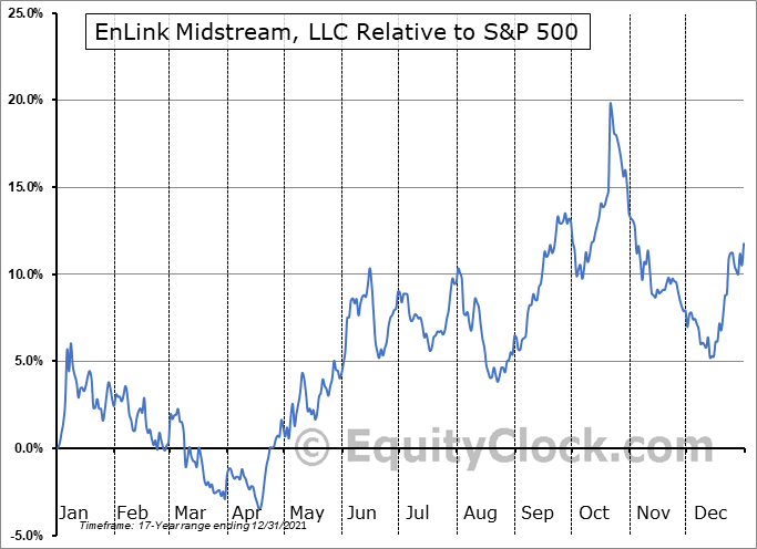 ENLC Relative to the S&P 500