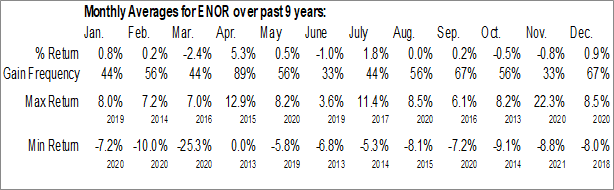 Monthly Seasonal iShares MSCI Norway Capped ETF (AMEX:ENOR)