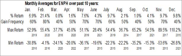 Monthly Seasonal Enphase Energy Inc. (NASD:ENPH)