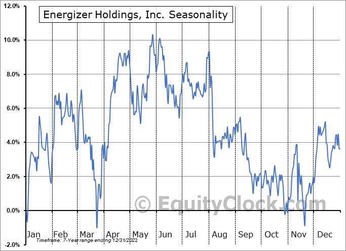 Energizer Holdings, Inc. Seasonal Chart
