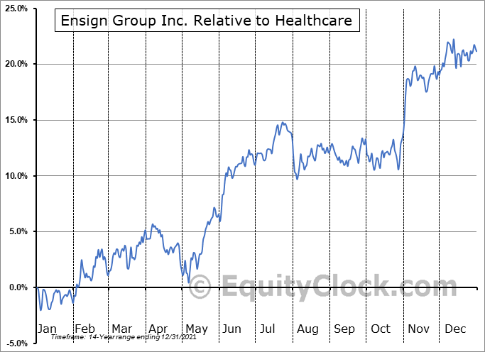 ENSG Relative to the Sector