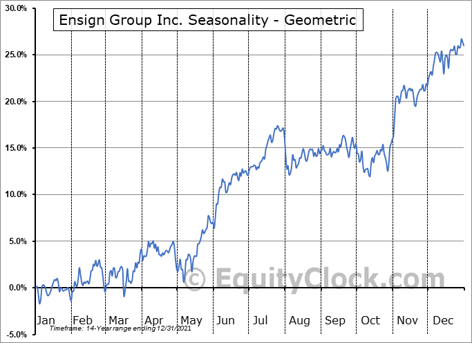 Ensign Group Inc. (NASD:ENSG) Seasonality