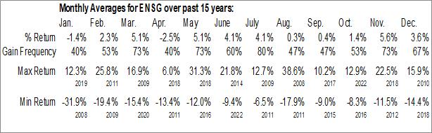 Monthly Seasonal Ensign Group Inc. (NASD:ENSG)