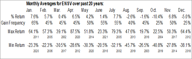 Monthly Seasonal ENSERVCO Corp. (AMEX:ENSV)
