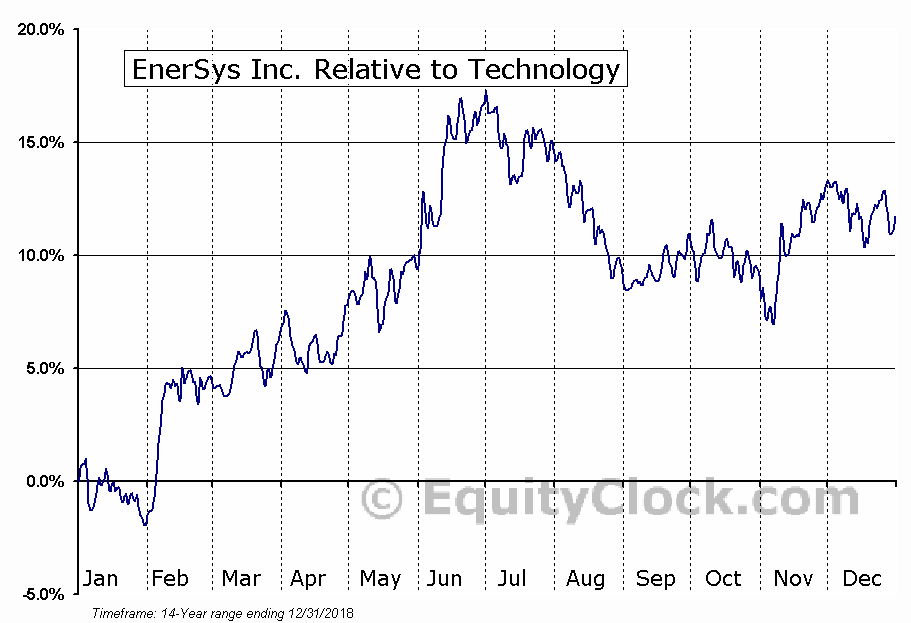 ENS Relative to the Sector