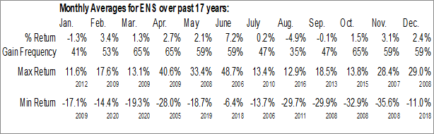 Monthly Seasonal EnerSys Inc. (NYSE:ENS)