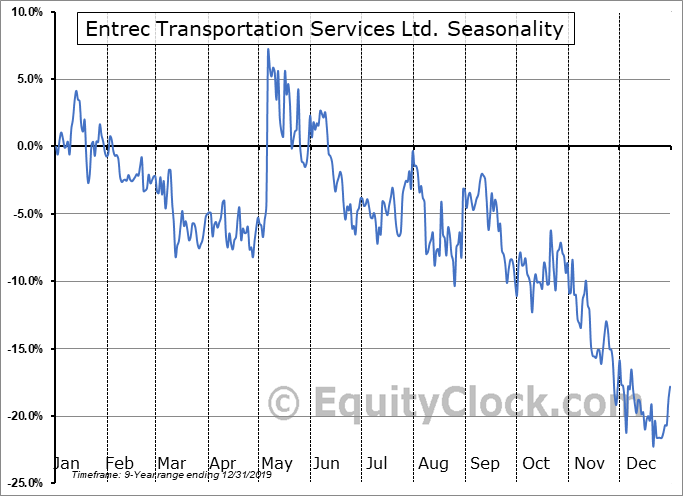 Entrec Transportation Services Ltd. (TSE:ENT.TO) Seasonality
