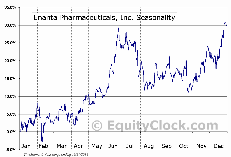 Enanta Pharmaceuticals, Inc. (ENTA) Seasonal Chart