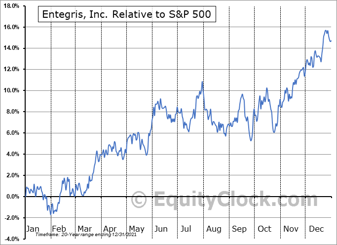 ENTG Relative to the S&P 500