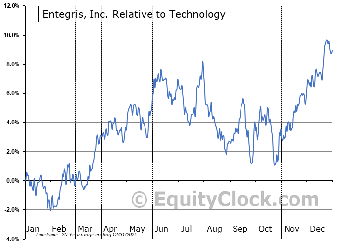 ENTG Relative to the Sector