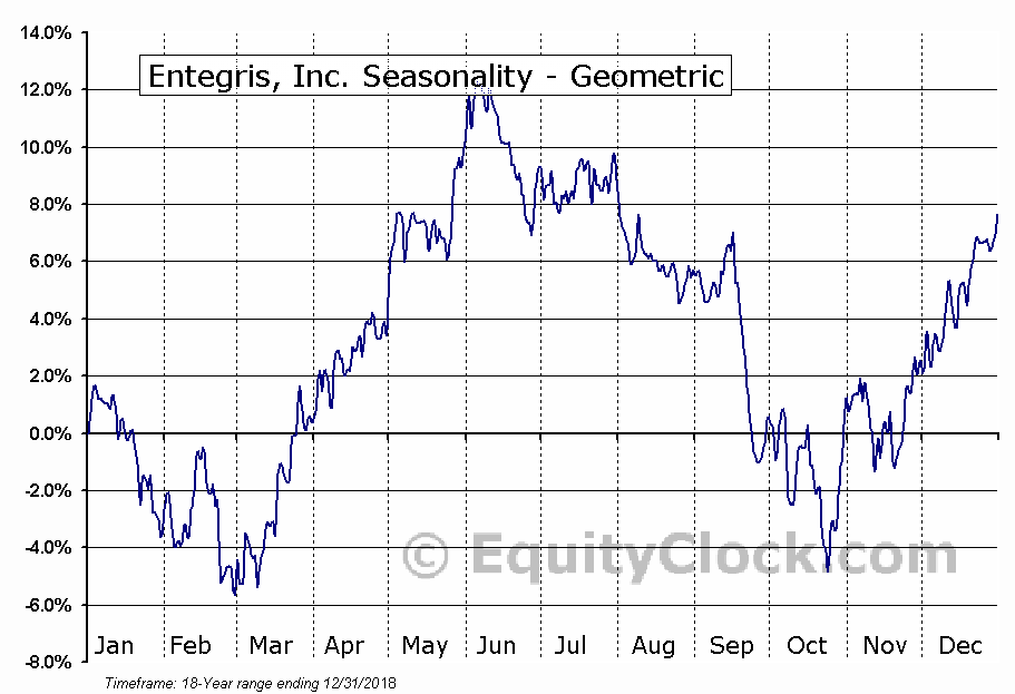 Entegris, Inc. (NASD:ENTG) Seasonality