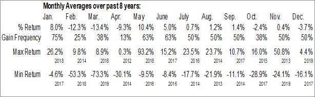 Monthly Seasonal Global Eagle Entertainment Inc. (NASD:ENT)