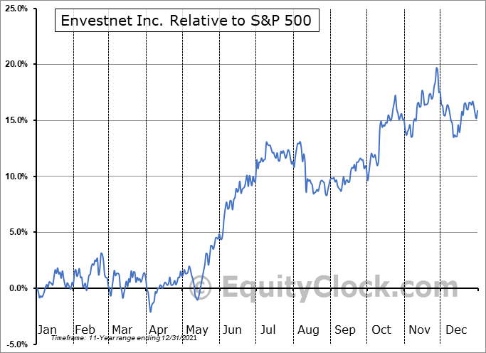 ENV Relative to the S&P 500