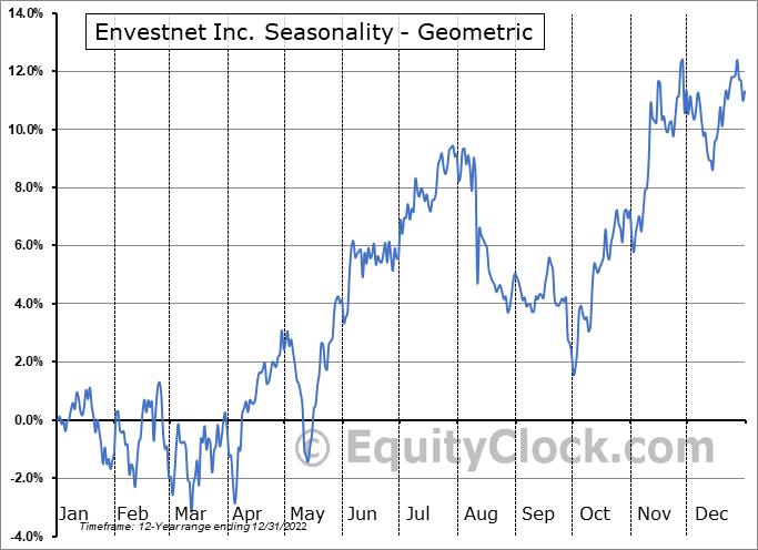 Envestnet Inc. (NYSE:ENV) Seasonality