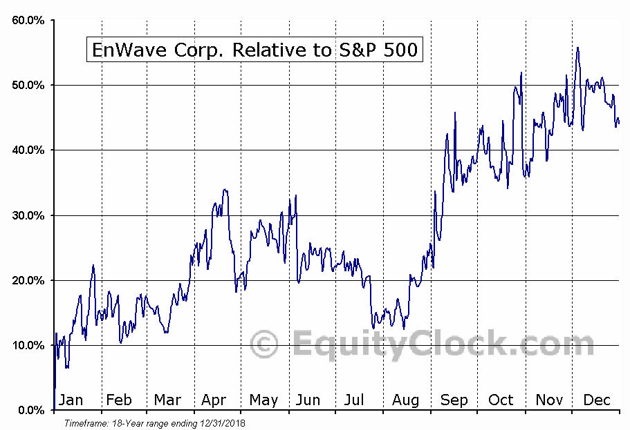 ENW.V Relative to the S&P 500