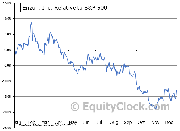 ENZN Relative to the S&P 500