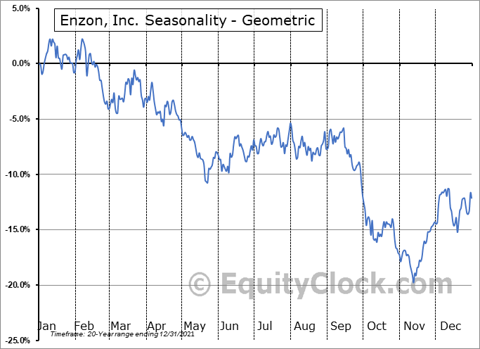 Enzon, Inc. (OTCMKT:ENZN) Seasonality