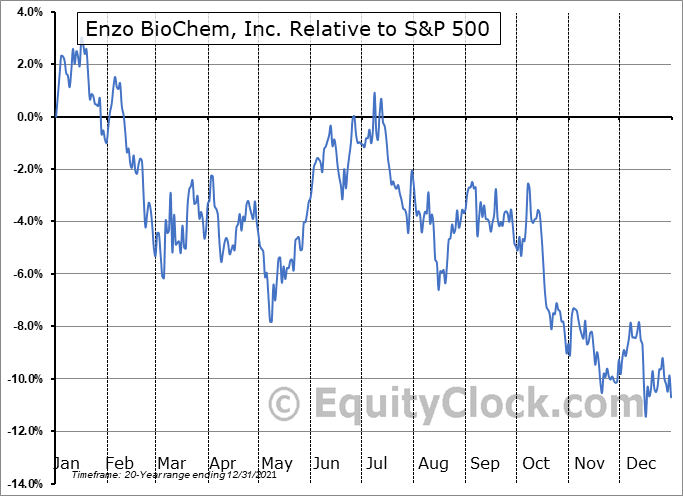 ENZ Relative to the S&P 500