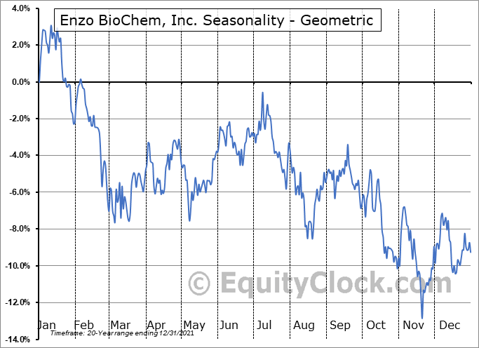 Enzo BioChem, Inc. (NYSE:ENZ) Seasonality