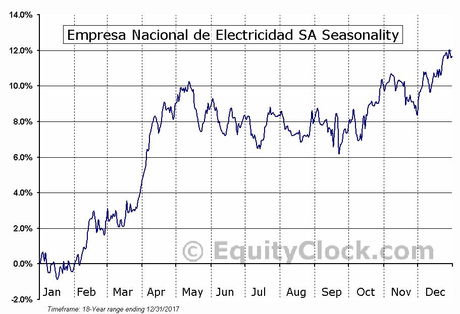 Empresa Nacional de Electricidad SA (NYSE:EOCC) Seasonality