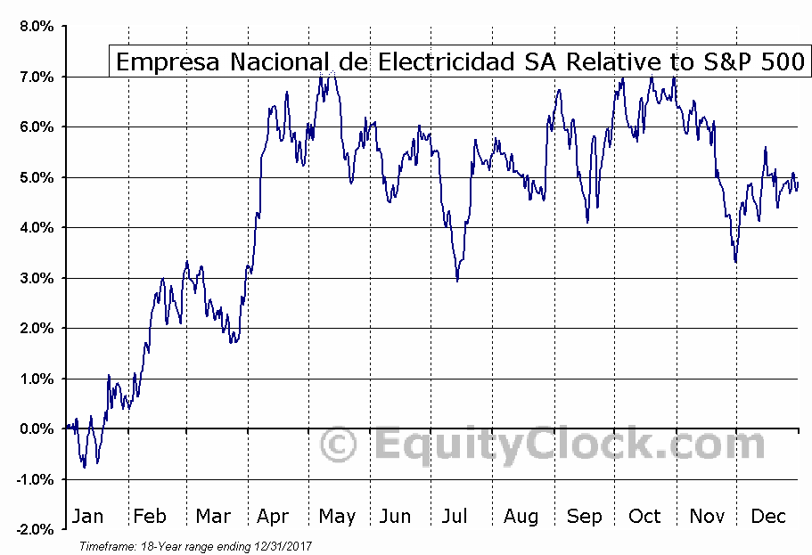 EOCC Relative to the S&P 500