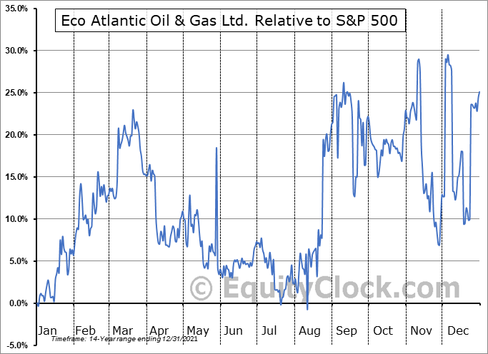 EOG.V Relative to the S&P 500